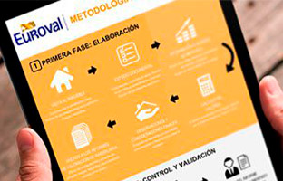 Metodología del Tasador Euroval