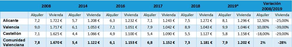 observatorio inmobiliario comunidad valenciana euroval