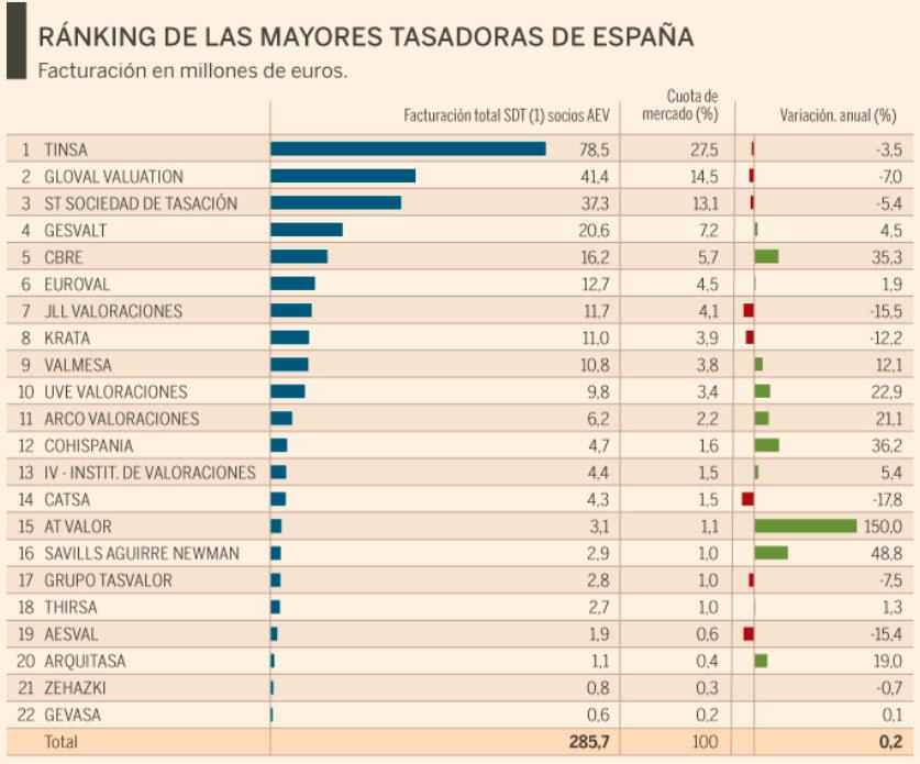ranking empresas tasadoras AEV