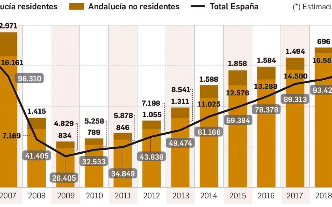La importancia de las compras de viviendas por extranjeros en Andalucía