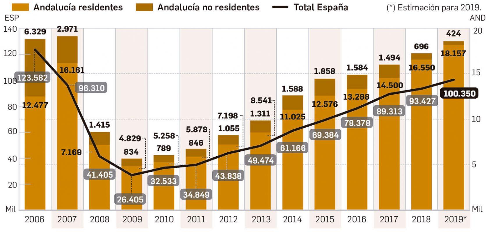 transacciones compra venta inmobiliaria por extranjeros en Andalucía