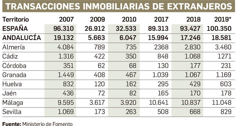 número de casas inmobiliarias en Andalucía