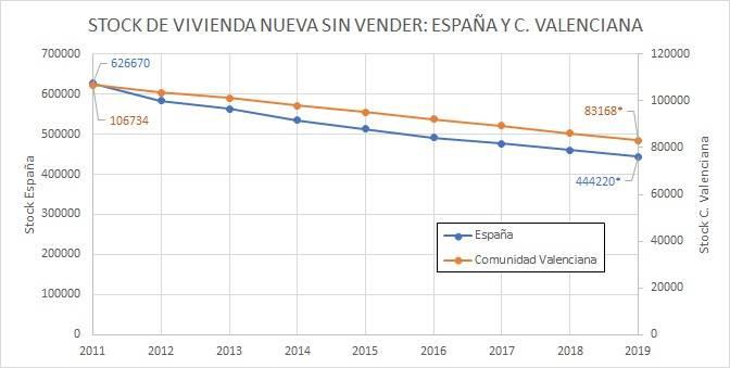 stock evolucion compra comunidad valenciana