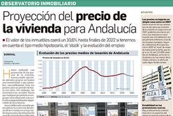 Proyección del precio de la vivienda para Andalucía