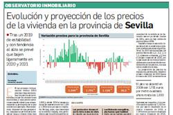 Evolución y proyección de los precios de la vivienda en Andalucía