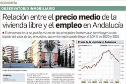 Relación entre el precio medio de la vivienda libre y el empleo en Andalucía