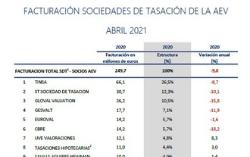 Ranking Tasadoras 2020 – AEV