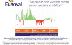 Metros 2 – Variación de precios de la vivienda en España