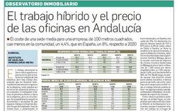 Observatorio Inmobiliario – El trabajo híbrido y el precio de las Oficinas en Andalucía